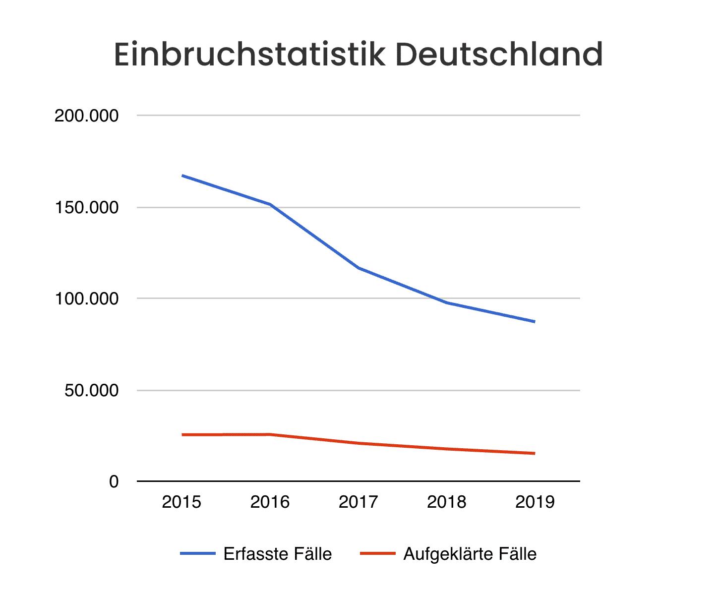 Einbruchstatistik Deutschland