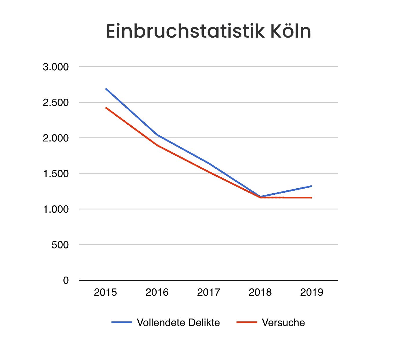 Einbruchsatistik Köln